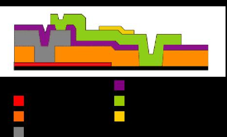 Diagram of MEMSCAP PolyMUMPS Layering Process for MEMS Fabrication